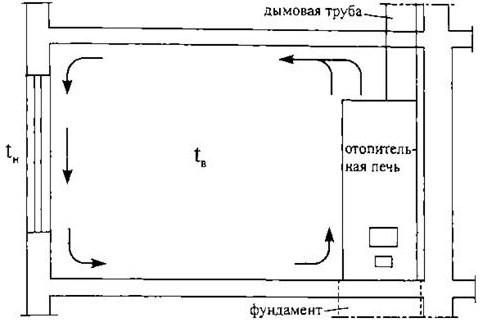 Направление движения воздуха в помещении при расположении отопительной печи у внутренней стены