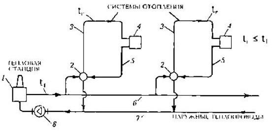 Схема районной системы отопления