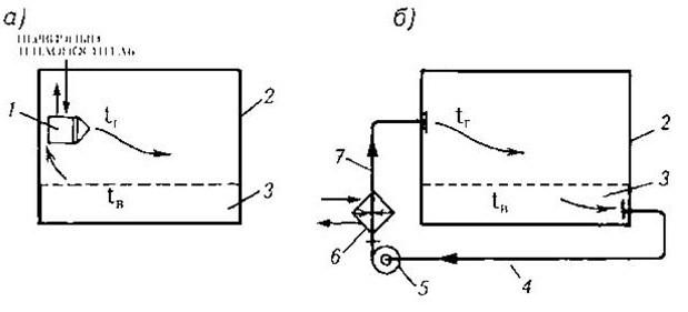Схемы системы воздушного отопления — местная и центральная