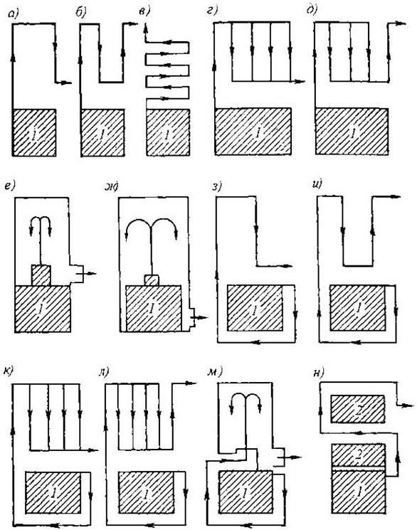 Схемы движения дымовых газов в отопительных печах