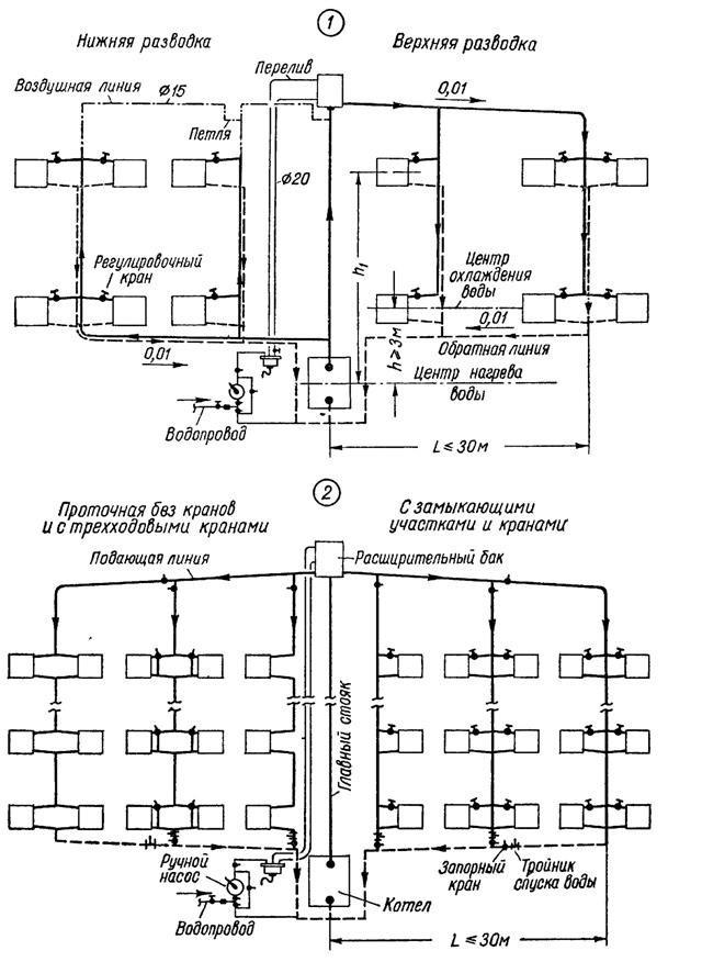 Схема системы водяного отопления с естественной циркуляцией