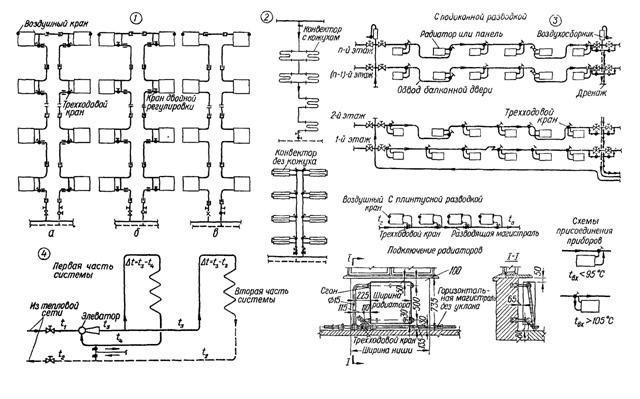 Схема однотрубной системы отопления высокотемпературной водой