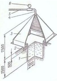 Схема простейшей биогазовой установоки с пирамидальным куполом
