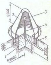 Схема простейшей биогазовой установоки с коническим куполом