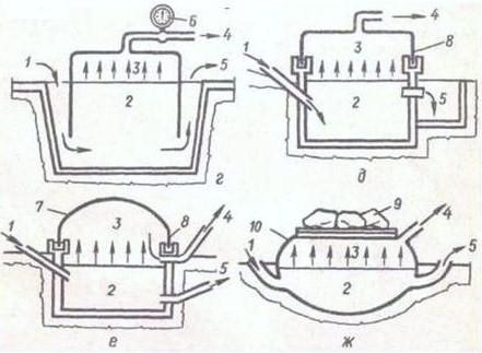 Схемы вариантов простейших биогазовых установок