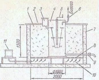 Схема биогазовой установки с подогревом
