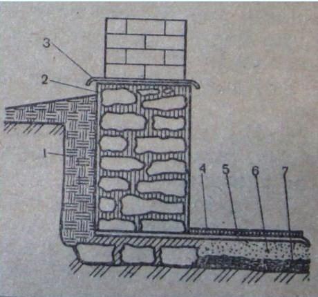 Устройство гидроизоляции фундамента на схеме