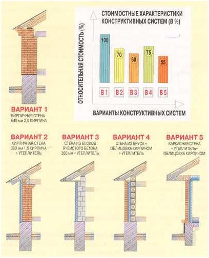 варианты конструктивных систем, инфографика