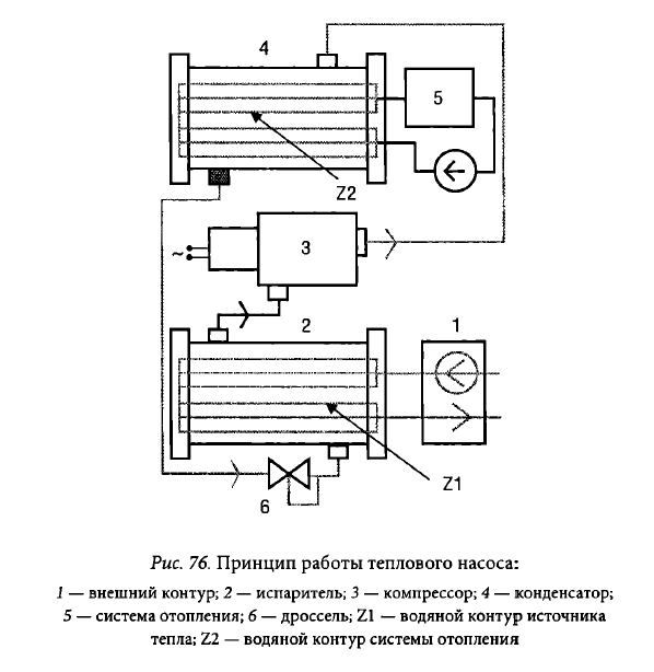 Схема принципа работы теплового насоса