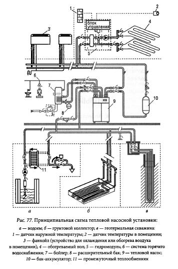 Схема тепловой насосной установки