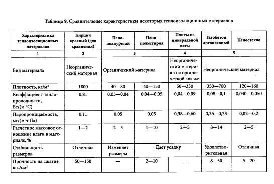 Сравнительная таблица характеристик органических теплоизоляционных материалов