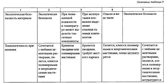 Сравнительная таблица органических теплоизоляторов