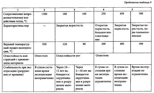 Сравнение видов органических теплоизоляционных материалов, таблица
