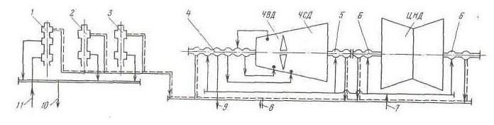 Схема и чертеж концевых уплотнений уплотнений штоков клапанов турбины К-160-130 ХТЗ