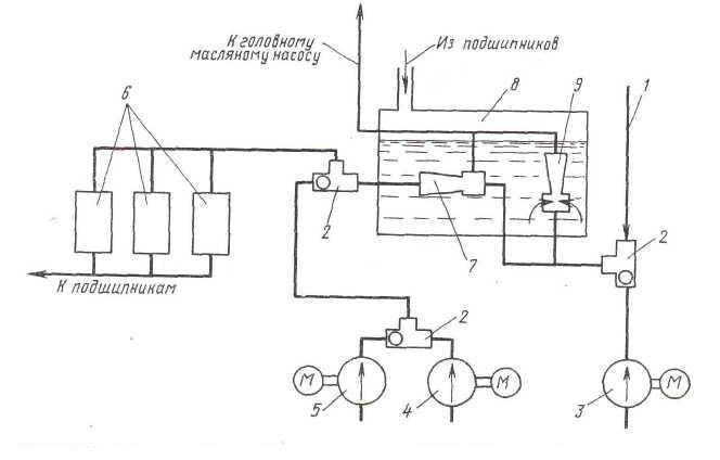 Схема и чертеж маслоснабжения подшипников турбоагрегата, турбины К-160-130 ХТЗ