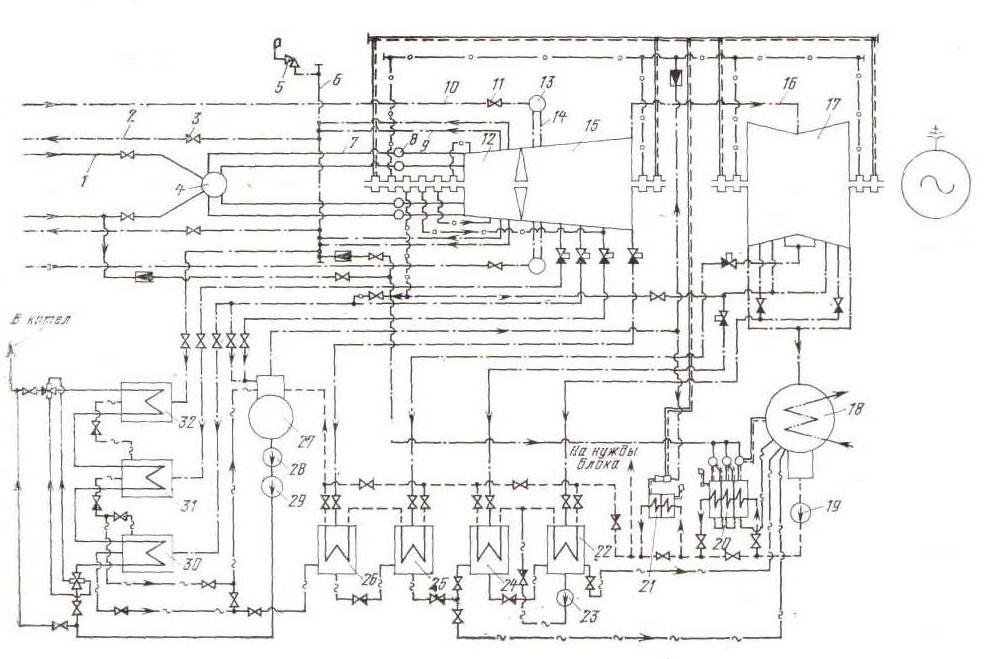 Принципиальная тепловая схема и валоповоротное устройство паровой турбины