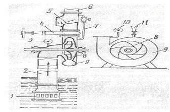 Схема центробежного насоса для котельной