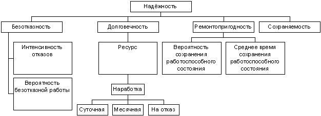 Схема надежности оборудования: безотказность, долговечность, ремонтопригодность, сохраняемость