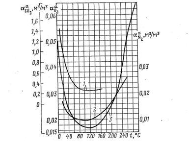 зависимость коэффициента абсорбции от температуры воды для кислорода, углекислого газа и воды