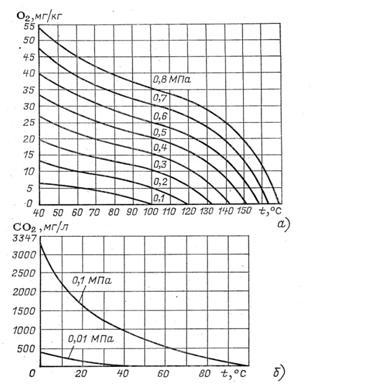 Зависимость растворимости кислорода (а) и углекислого газа (б) в воде от температуры при различных давлениях