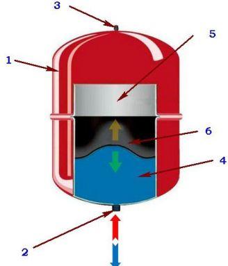 Схема закрытого вакуумного бачка