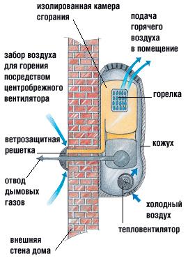 Схема отопления частного дома газом