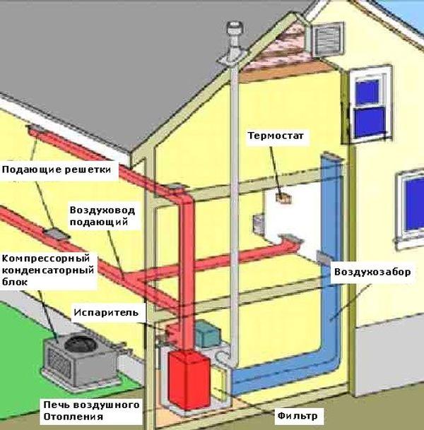 Схема воздушно-газового отопления
